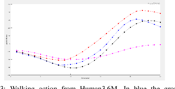Figure 3 for Human Motion Prediction Using Manifold-Aware Wasserstein GAN