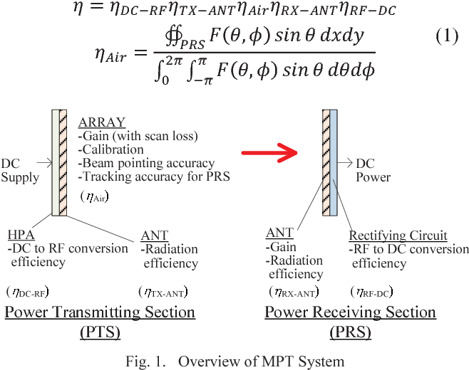Figure 1 from Phased array system for high efficiency and