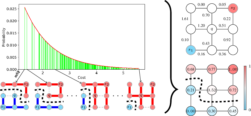 Figure 1 for Probabilistic Watershed: Sampling all spanning forests for seeded segmentation and semi-supervised learning