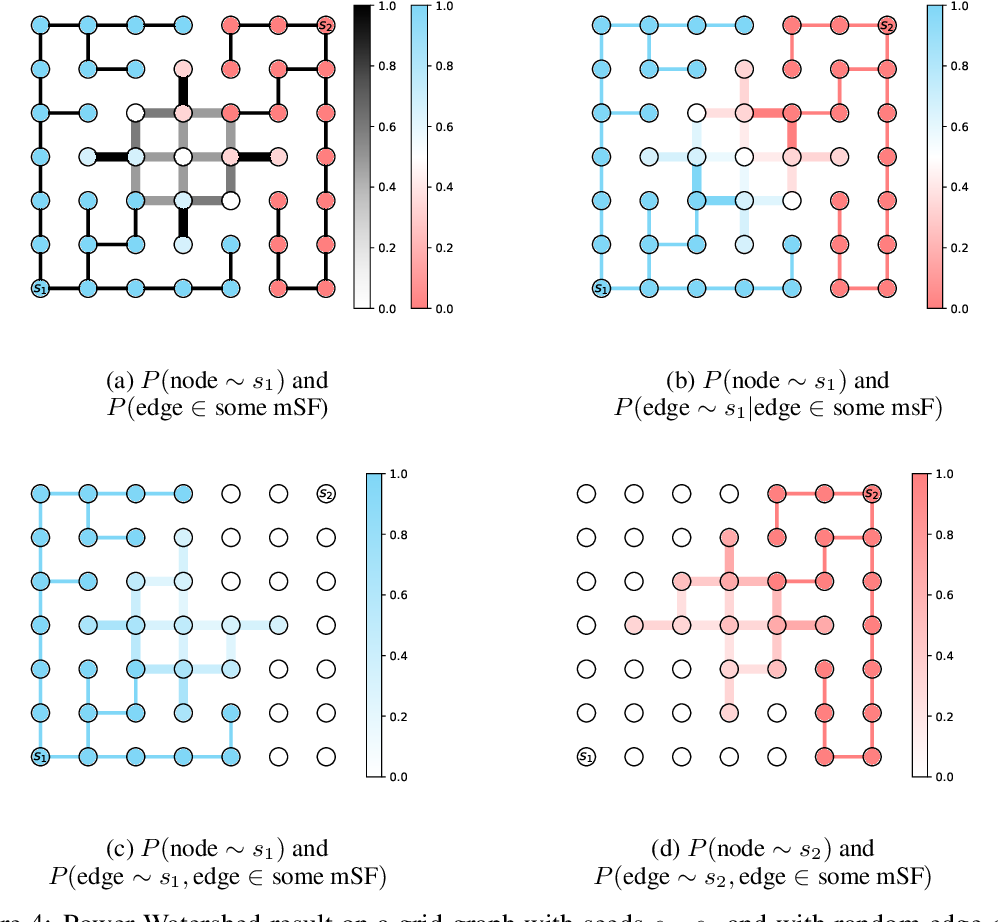 Figure 4 for Probabilistic Watershed: Sampling all spanning forests for seeded segmentation and semi-supervised learning