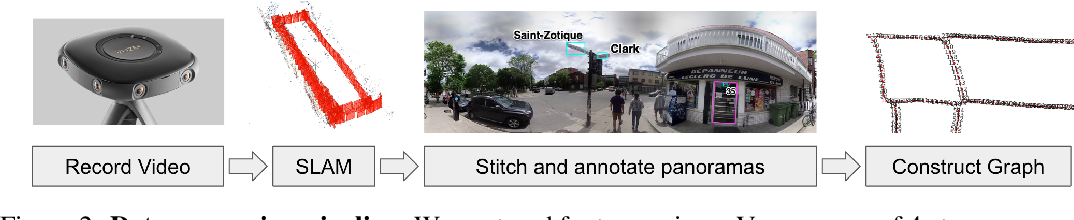 Figure 3 for Navigation Agents for the Visually Impaired: A Sidewalk Simulator and Experiments