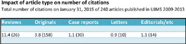 Figure 5. Impact of article type on number of citations.