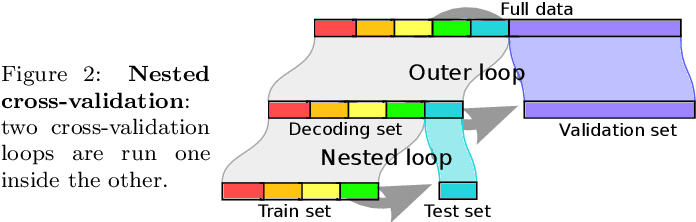 Figure 1 for Assessing and tuning brain decoders: cross-validation, caveats, and guidelines