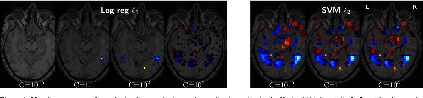 Figure 3 for Assessing and tuning brain decoders: cross-validation, caveats, and guidelines