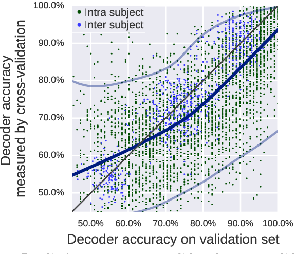 Figure 4 for Assessing and tuning brain decoders: cross-validation, caveats, and guidelines