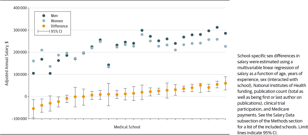 Sex Differences in Physician Salary in US Public Medical Schools