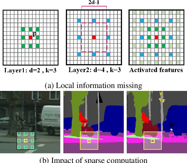 Figure 3 for Concentrated-Comprehensive Convolutions for lightweight semantic segmentation