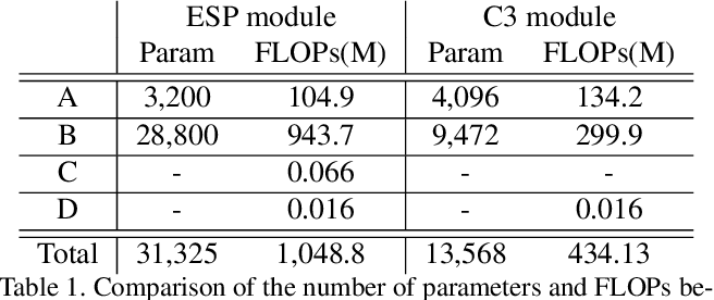 Figure 2 for Concentrated-Comprehensive Convolutions for lightweight semantic segmentation
