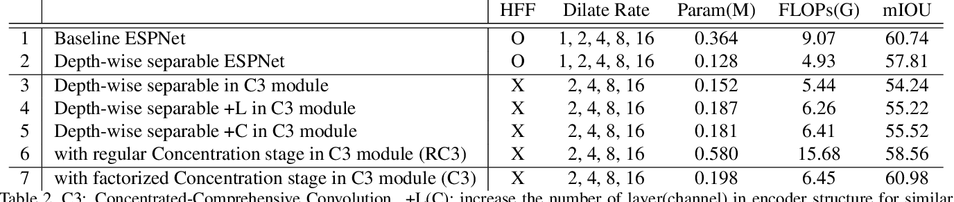 Figure 4 for Concentrated-Comprehensive Convolutions for lightweight semantic segmentation