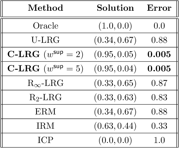 Figure 2 for Linear Regression Games: Convergence Guarantees to Approximate Out-of-Distribution Solutions