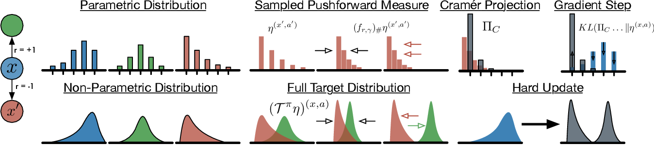 Figure 1 for An Analysis of Categorical Distributional Reinforcement Learning