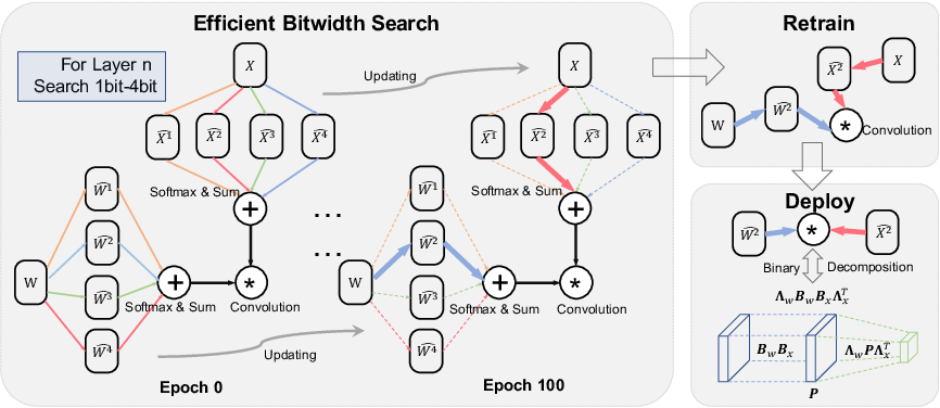 Figure 1 for Efficient Bitwidth Search for Practical Mixed Precision Neural Network