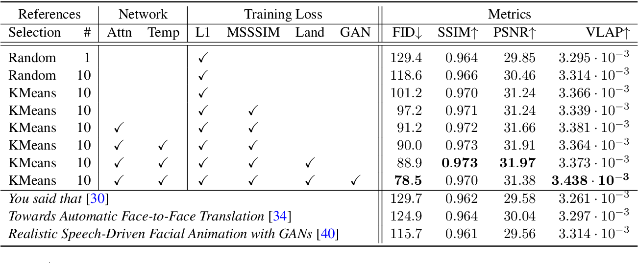 Figure 4 for Large-scale multilingual audio visual dubbing