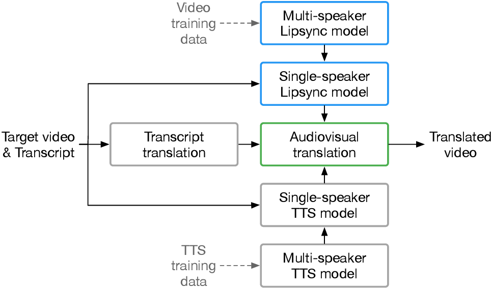 Figure 3 for Large-scale multilingual audio visual dubbing
