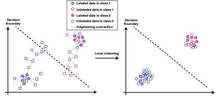 Figure 1 for Local Clustering with Mean Teacher for Semi-supervised Learning