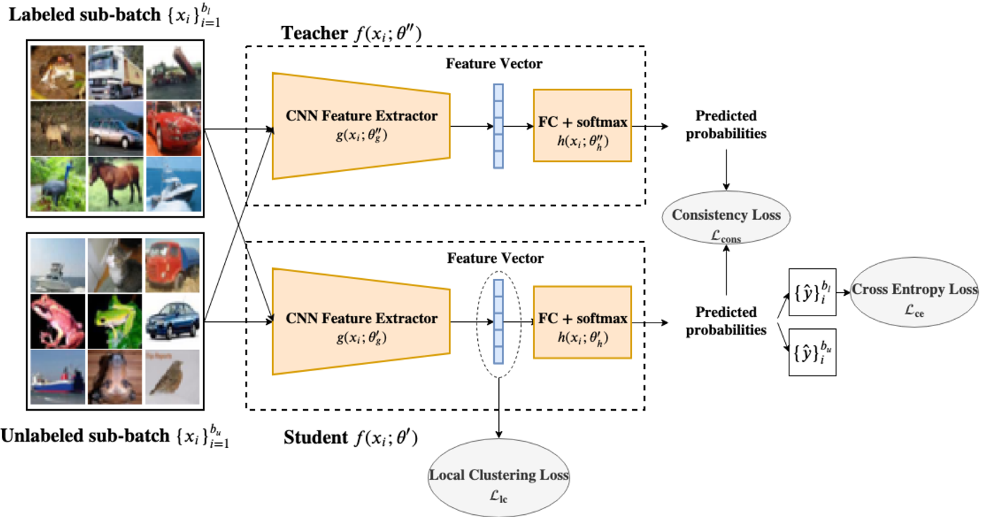Figure 2 for Local Clustering with Mean Teacher for Semi-supervised Learning