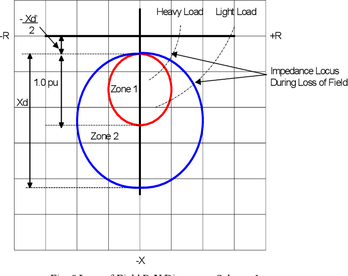 Figure 8 from Coordination of Generator Protection with