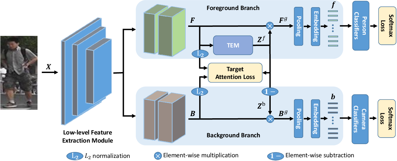 Figure 3 for An End-to-End Foreground-Aware Network for Person Re-Identification