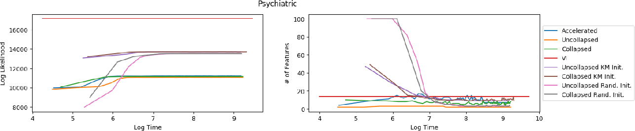 Figure 1 for Accelerated Inference for Latent Variable Models