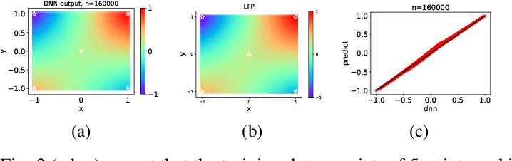 Figure 4 for Explicitizing an Implicit Bias of the Frequency Principle in Two-layer Neural Networks
