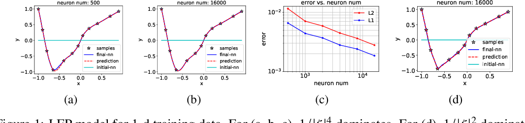 Figure 1 for Explicitizing an Implicit Bias of the Frequency Principle in Two-layer Neural Networks