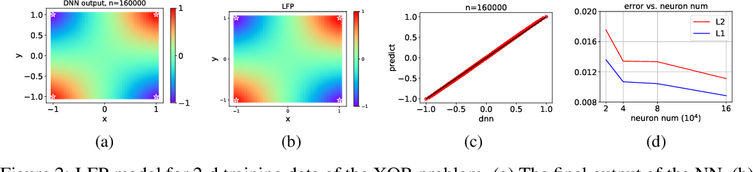 Figure 2 for Explicitizing an Implicit Bias of the Frequency Principle in Two-layer Neural Networks