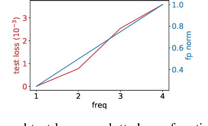 Figure 3 for Explicitizing an Implicit Bias of the Frequency Principle in Two-layer Neural Networks