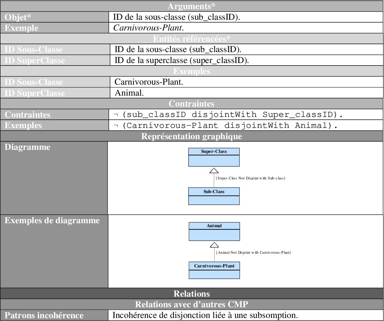 Figure 4 from Approche d'évolution d'ontologie guidée par des
