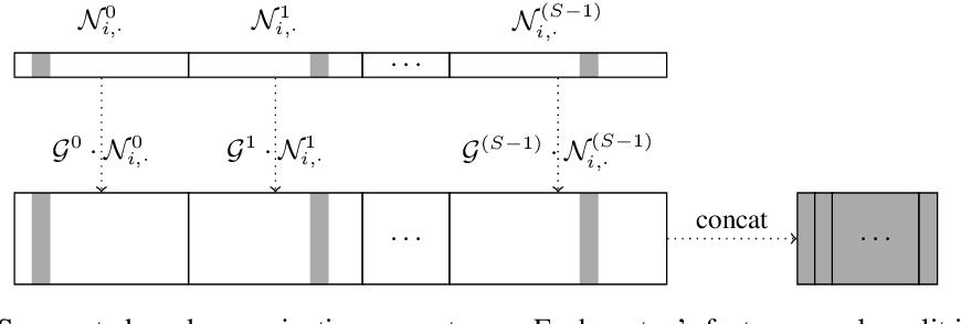 Figure 3 for N-Gram Graph, A Novel Molecule Representation