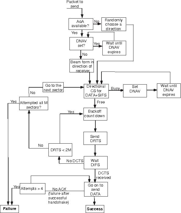 Directional Antenna Schematic