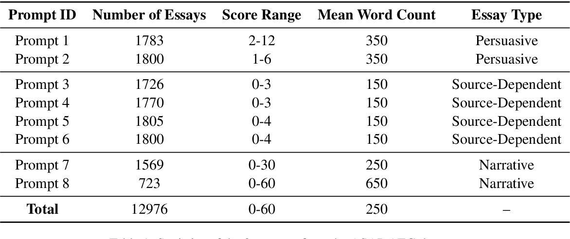 Figure 1 for Cognitively Aided Zero-Shot Automatic Essay Grading