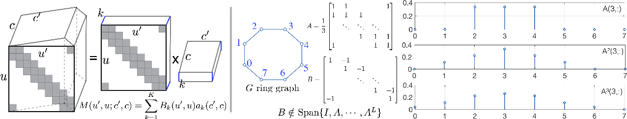 Figure 1 for Graph Neural Networks with Low-rank Learnable Local Filters