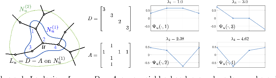 Figure 3 for Graph Neural Networks with Low-rank Learnable Local Filters