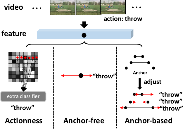 Figure 1 for Learning Salient Boundary Feature for Anchor-free Temporal Action Localization