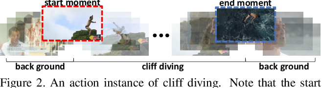 Figure 3 for Learning Salient Boundary Feature for Anchor-free Temporal Action Localization