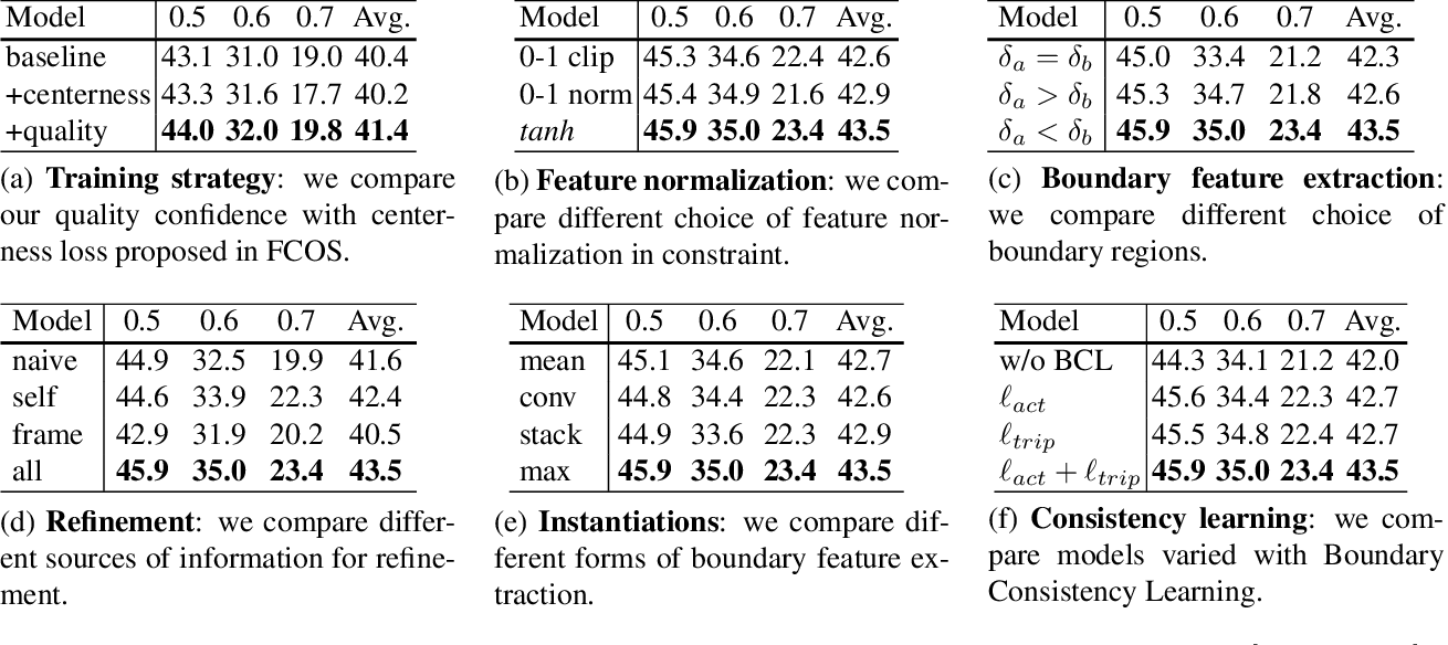 Figure 4 for Learning Salient Boundary Feature for Anchor-free Temporal Action Localization