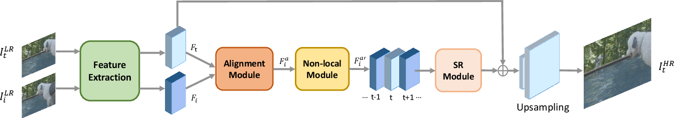 Figure 1 for Deformable Non-local Network For Video Super-Resolution