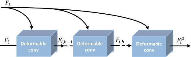 Figure 3 for Deformable Non-local Network For Video Super-Resolution