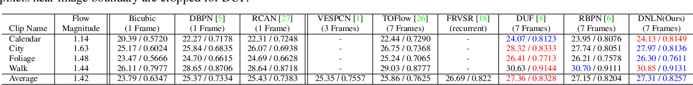 Figure 2 for Deformable Non-local Network For Video Super-Resolution