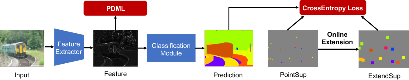 Figure 2 for Weakly Supervised Scene Parsing with Point-based Distance Metric Learning