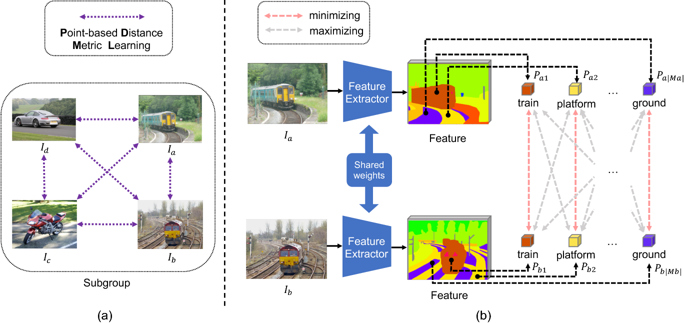 Figure 3 for Weakly Supervised Scene Parsing with Point-based Distance Metric Learning