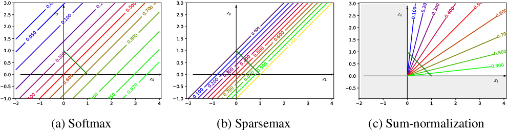 Figure 1 for On Controllable Sparse Alternatives to Softmax