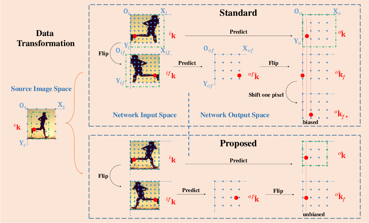 Figure 3 for The Devil is in the Details: Delving into Unbiased Data Processing for Human Pose Estimation