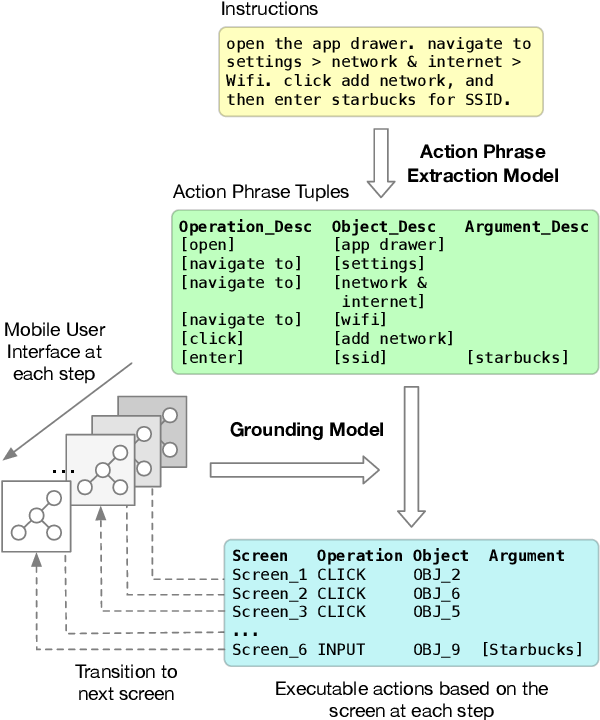 Figure 1 for Mapping Natural Language Instructions to Mobile UI Action Sequences