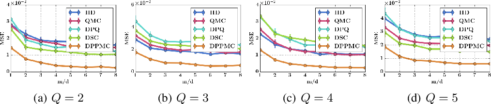 Figure 1 for Structured Monte Carlo Sampling for Nonisotropic Distributions via Determinantal Point Processes