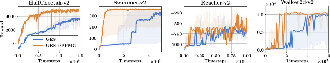Figure 2 for Structured Monte Carlo Sampling for Nonisotropic Distributions via Determinantal Point Processes