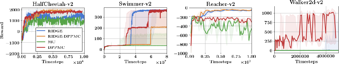 Figure 3 for Structured Monte Carlo Sampling for Nonisotropic Distributions via Determinantal Point Processes
