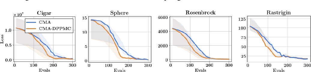 Figure 4 for Structured Monte Carlo Sampling for Nonisotropic Distributions via Determinantal Point Processes