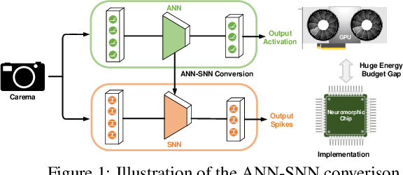 Figure 1 for Optimal ANN-SNN Conversion for Fast and Accurate Inference in Deep Spiking Neural Networks