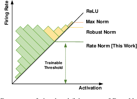 Figure 3 for Optimal ANN-SNN Conversion for Fast and Accurate Inference in Deep Spiking Neural Networks